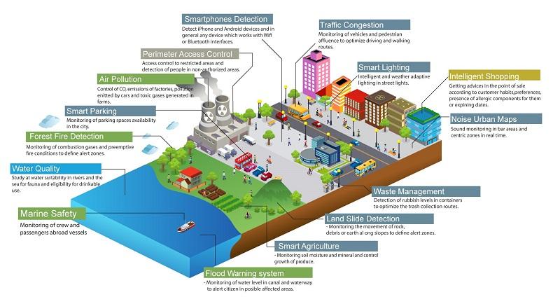PSU Smart City